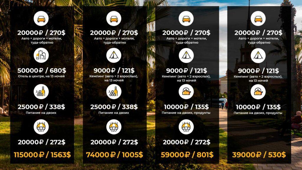 Итоговые цены на отдых в Сочи