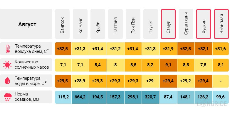 Температура воздуха и воды в Таиланде в августе