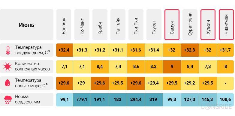 Температура воздуха и воды в Таиланде в июле